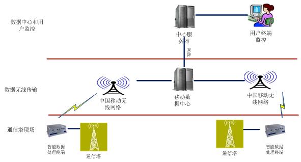 智能监控系统的网络拓扑图如下,各个位置的传感器数据通过智能数据