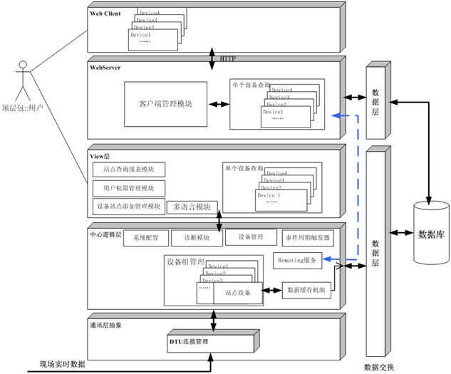 通信铁塔安全监控系统,是通过传感器和远程在线监测技术,对通信铁塔的安全参数进行实时监测,实现对异常状态进行告警的系统。 通信铁塔状态监测:系统能够实时的自动采集通信铁塔的倾角、摆幅等状态,对采集的数据进行综合处理、分析和储存。 实时告警:系统应对各类超出门限值的数据进行告警,系统具备多地点、多事件的并发告警功能。具备多样的告警方式,如:声音告警、短信告警、邮件告警。 通信铁塔资料电子化:把通信铁塔的基础信息录入到系统,提供专业的通信铁塔基础信息管理。具体内容包括通信铁塔的基本信息(如铁塔编号、名称、所属